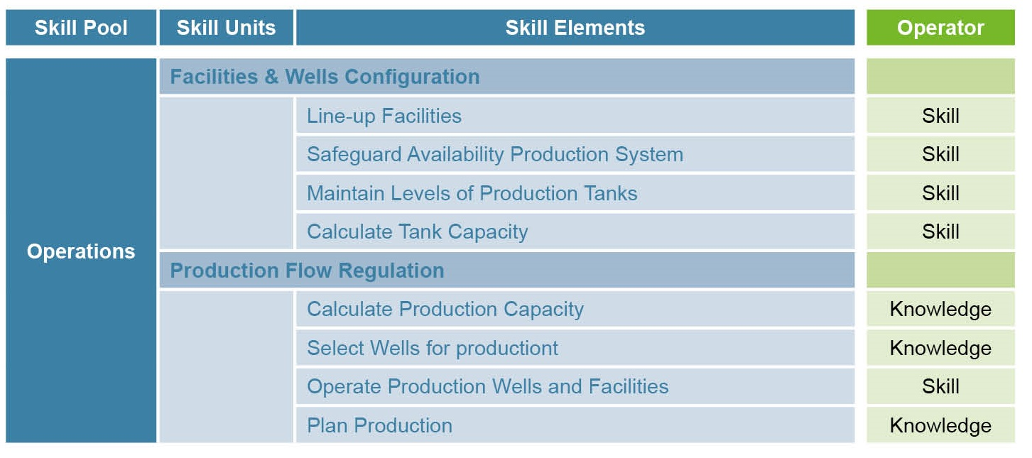 Skill unit catalogue, Competence Assurance